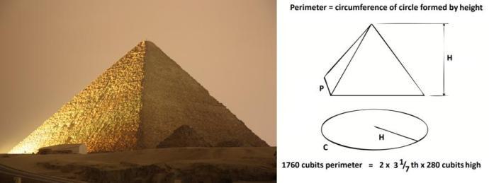 Circular proportions of the Great Pyramid of Khufu at Giza